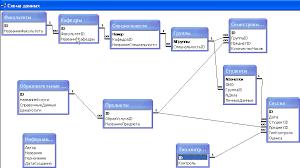 База данных Учет успеваемости студентов Курсовая работа на ms  База данных quot Учет успеваемости студентов quot