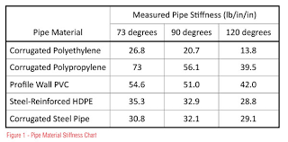 Cmp Pipe Size Chart Understanding The Impact Of Pipe Stiffness On Long Term