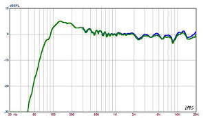 Speaker Frequency Range Chart Sonos Play 1 Frequency Measurements