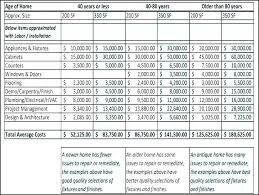 Home Renovation Spreadsheet For Costs Home Remodeling Cost Estimate Repair Template Estimated And