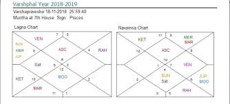Bhava Chalit Chart 69 Perspicuous Vedic Astrology Narayana Bhava Chalit Chart