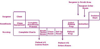 Rapid Operating Room Turnover Surgery Management