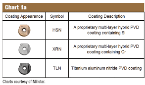 Insert Coating Chart Cole Carbide News And Events