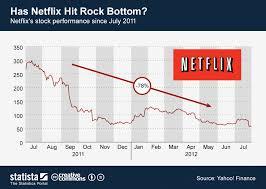 Chart Has Netflix Hit Rock Bottom Statista
