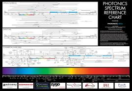 Optical Spectrum Chart Photonics Spectrum Reference Chart