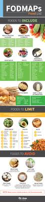 What Are Fodmaps The Key To Heal Ibs Ibs Key And Fodmap