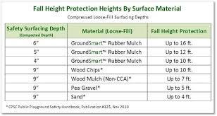 Mulch Calculator Chart Playground Rubber Mulch Playground Rubber Mulch Rubber