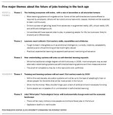 What Are Some Job Skills Education Training And The Future Of Work Five Majors