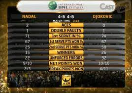Tennis Statistics Analysing Your Tennis Game