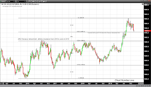 Gold Weight Chart Fibonacci Retracement Identifies Gold Price Bottom