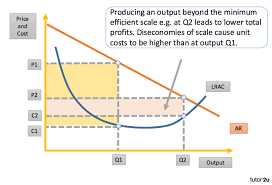 Diseconomies Of Scale Economics Tutor2u