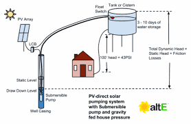 solar water pumping with a submersible pump to an above ground cistern tank