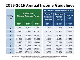 Faithful Food Stamp Chart For Income Snap Chart Of Income