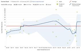 Control Chart Atlassian Documentation