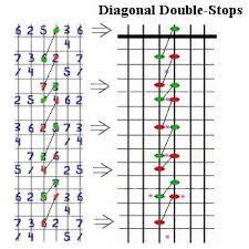 Diagram Of Diagonal Double Stops Guitar Lessons Lead