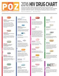 Living With Hiv And Other Lgbtq Issues 2016 Hiv Drug Chart