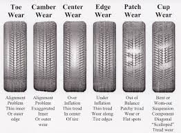 Tire Wear Patterns Mesmerizing HowTo Tuesday Corvette Tire Wear Patterns CorvetteForum