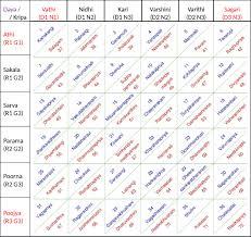 Carnatic Music Ragas Chart Melakartha Chart Scales Of Carnatic Music Open Mind