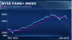 Fang Stocks Just Lost Nearly 130 Billion Chart Points To
