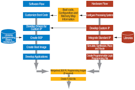 collection software development process flow diagram pictures     best images of software application development process flow