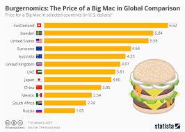 Chart Burgernomics The Price Of A Big Mac In Global