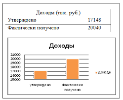 Экономическая основа Муниципального образования Муниципальный  Таблица 2 Доходы