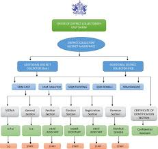 Organisation Chart East District Sikkim Government Of
