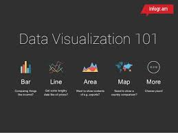 How To Choose The Right Chart Type Or Graph For Your Data