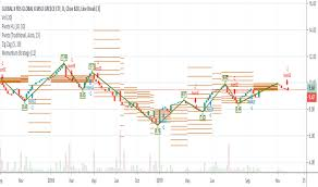 Grek Chart Grek Stock Price And Chart Amex Grek Tradingview
