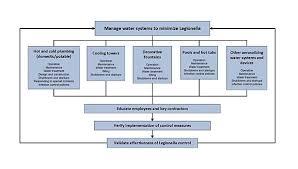 Legionella And Water Temperatures Go Hand In Hand 2013 10