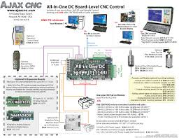 ajax cnc centroid mill kits cnc retrofit control systems for kit includes all in one dc cnc control