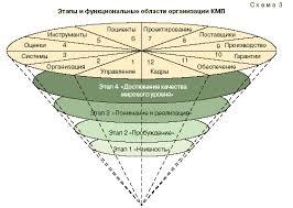 Общее управление и управление качеством процесс единый