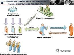 Презентация на тему Система управления проектами и задачами jira  5 Управление продажами построенное на базе веб инструмента atlassian jira