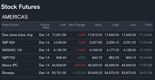 Stock Futures Quotes