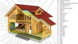 Log house cross section