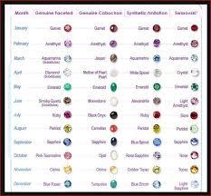 Birthstone Chart Birthstones Gems Birthstones By Month
