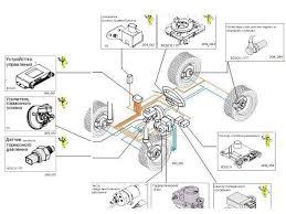 Замена замка зажигания бортжурнал volkswagen passat b der wolf  Параметры систем стабилизации или как их еще называют систем курсовой устойчивости контролируются специальным блоком управления