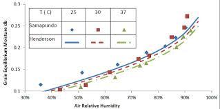 Corn Moisture Equilibrium Chart Comparing Two Emc Models Using Desorption Data Of Corn