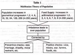 clip image jpg explanation to malthusian theory of population