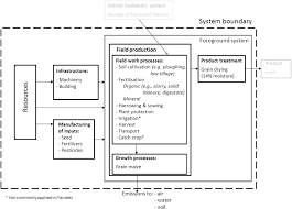 Plant Life Cycle Flow Chart Figure 1 From Environmental Life Cycle Assessment Of Grain