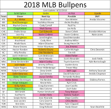 Fantasy Baseball Week 22 Closer Depth Chart Fulltime Fantasy