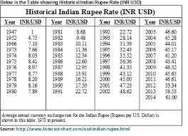 Dollar Rupee Chart How Many Inr Were Equal To 1 Usd On 15 Aug 1947 Quora