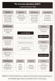 scenario planning planning is better than prediction fyi scenario planning process map