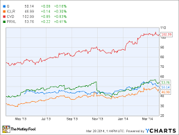4 Disruptive Stocks Biotechs Depend On The Motley Fool