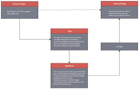Gap Analysis Templates To Quickly Identify Gaps In Your Business