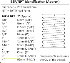 Bsp Standard Thread Chart Dimensions Threads Conversion Chart Bsp Threading Chart Pdf