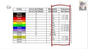 5 Band Resistor Color Code Chart Pdf Resistors Color Code