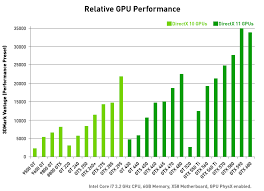Video Performance Chart 47 Actual Graphics Card Comparisons Chart
