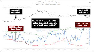 Gold And Silver Prices Rise As Stock Markets And Oil Decline