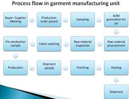 Garment Production Process Flow Chart Om Fashions Manufacturer From Pratap Nagar Jaipur India
